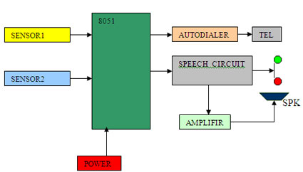 Auto Answering with Security dialup Block Diagram