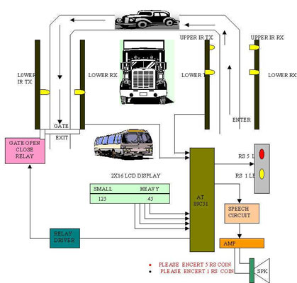 Automatic Toll Tax Block Representation
