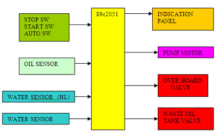 Bilge Oil Water Separator Block Diagram