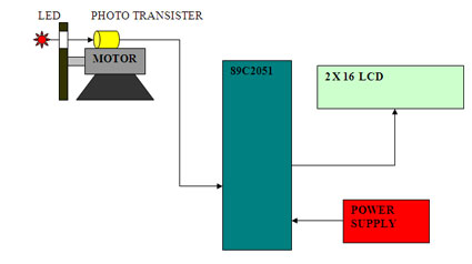 Contact-less Tachometer Block Diagram
