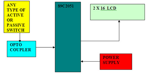 Event Counter Block Diagram