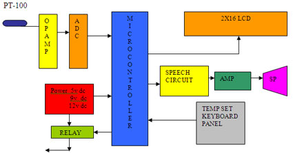 Gas Turbine Compartment Temperature Controller Block Diagram