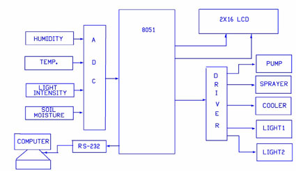 Green House Monitoring System Block Diagram