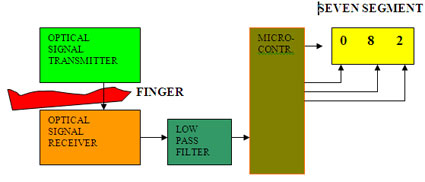 Heart Rate Monitor Block Diagram