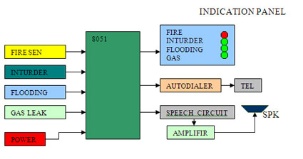 Home Office Security System (Teleguard) Block Diagram