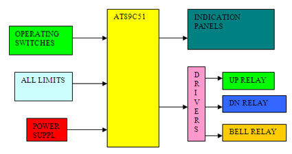 Lift Controller Block Diagram