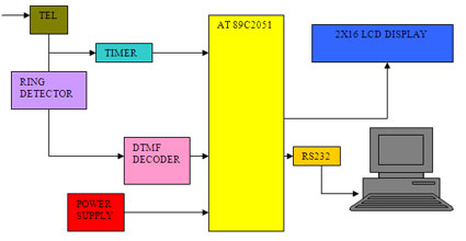 Panic ID / Call Logger Block Diagram