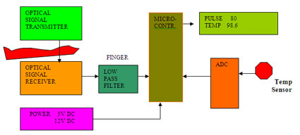 Patient Monitor Block Diagram