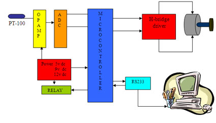 Computer controlled intelligent Robot Block Diagram