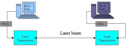 Pc to Pc Laser Communication Block Diagram