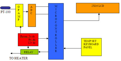 PT-100 Temperature controller Block Diagram