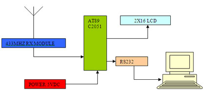 Receiver Block Diagram