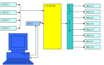 Multipurpose isolated serial input output module esskay institute serial io block diagram ccuart Choice Image