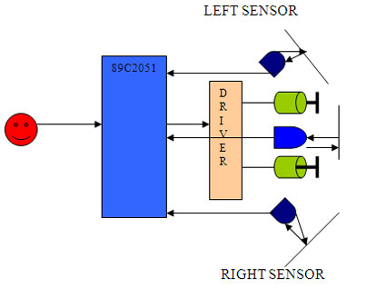 Smart robot / buggie Block Diagram