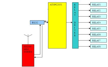 Sms Controlled Relay Board (8 Relays) Block Diagram