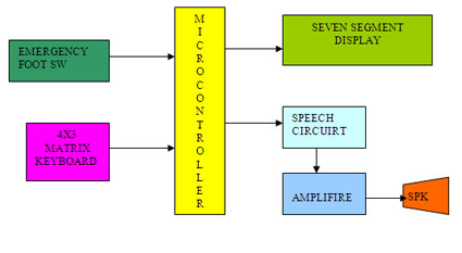 Token Number display with Voice Dial-up Block Diagram
