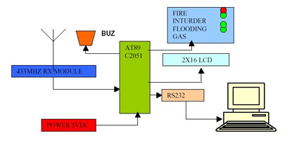 Wireless Security System Receiver Block Diagram
